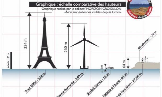 Pétition : Non aux éoliennes visibles depuis Groix