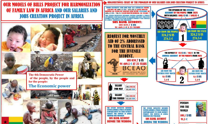 PROGRAMME SOS COMPTE BANCAIRE DE NOTRE PROJET DE CREATION DES SALAIRES ET D'EMPLOIS EN AFRIQUE.