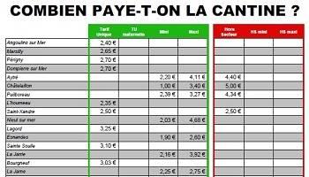 Hausse des tarifs de la cantine : l'austérité au menu du budget des familles à La Rochelle !