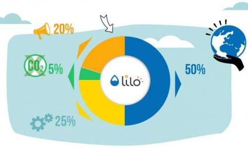 Utilisez Lilo le moteur de recherche qui finance des projets sociaux et environnementaux