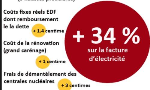 Pétition : le prix de l éléctricité est devenue un produit de luxe!!!