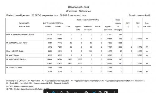 ELECTIONS COMMUNALESMANDATS DE MAIRES ECOURTES = DEPENSES ELECTORALES A RECUPERER