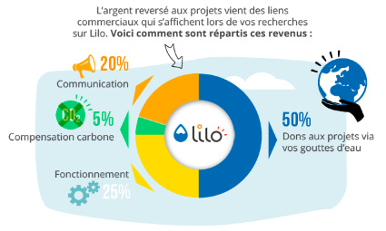 Pétition : Utilisons Lilo, le moteur de recherche qui finance des projets sociaux et environnementaux, par défaut !